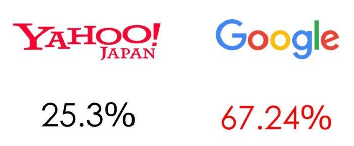 Googleのシェア